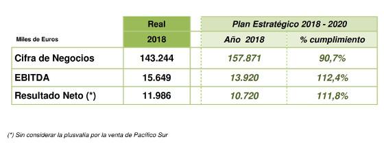 Amper roza los 50 millones de ganancias en 2018 tras la venta de sus negocios en Pacífico Sur.