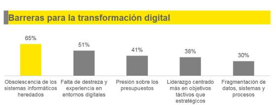 Barreras para la transformación digital de las telco. Estudio EY.
