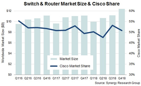Mercado de switches y routers 2018. Fuente: Synergy Research Group.