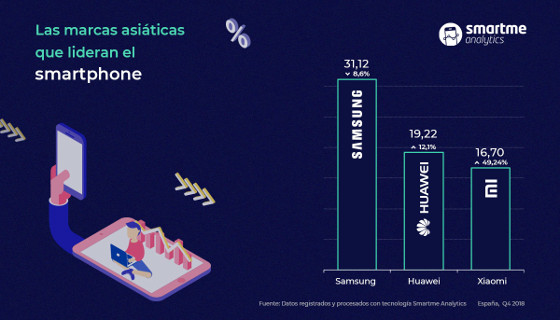 Marcas asiáticas lideran el mercados de smarphones en España.