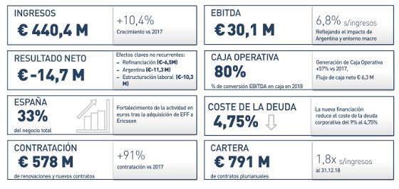 Resultados Ezentis 2018.