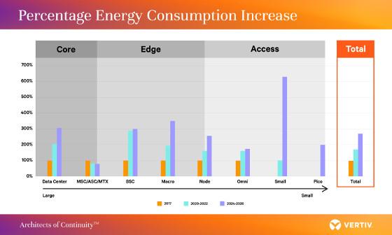 El consumo de energía de las redes 5G. Fuente: Vertiv.