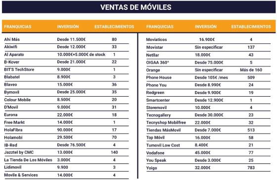 Marcas de franquicias de venta de telefonía. Fuente: Tormo Franquicias Consulting.