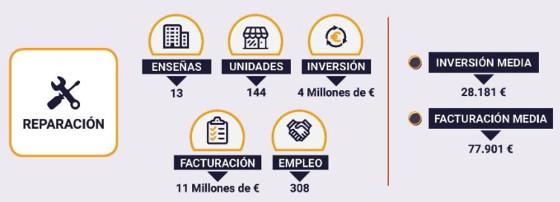 Facturación marcas de franquicias de reparación de telefonía. Fuente: Tormo Franquicias Consulting.
