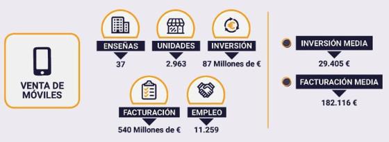 Facturación de las franquicias de venta de telefonía. Fuente: Tormo Franquicias Consulting.