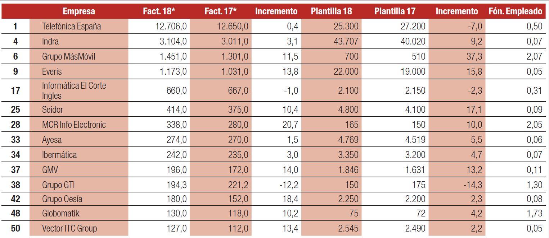 Las 14 empresas españolas con mayor facturación dentro del ranking de las 50 primeras del sector TIC.