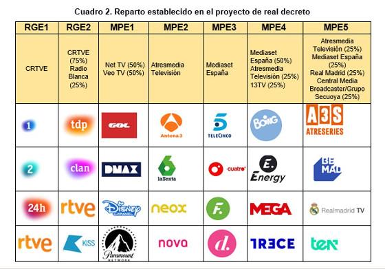 Reparto de canales TDT. Fuente: CNMC.