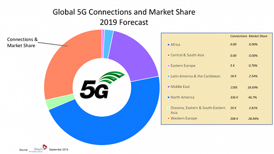 Pronóstico 5G. Fuente: Ovum y 5G Americas.