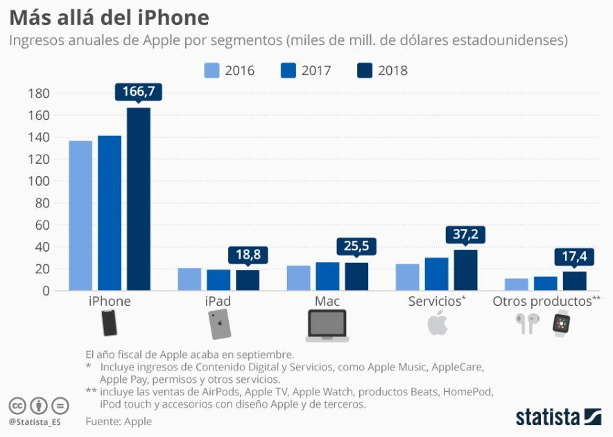 Ventas de Apple en los tres últimos años.