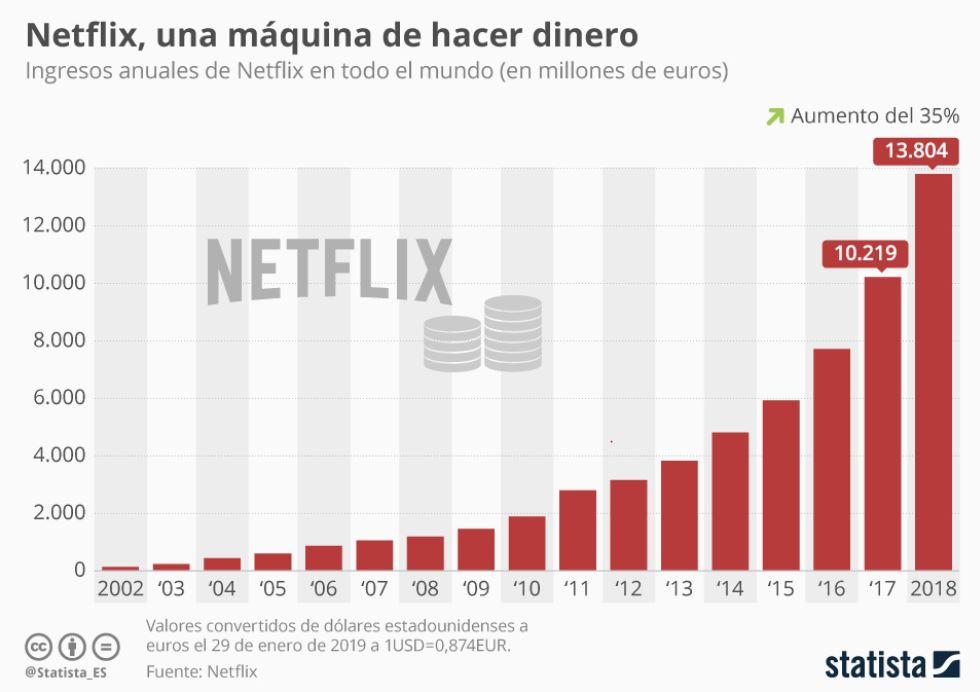 Ventas de Netflix desde su fundación.