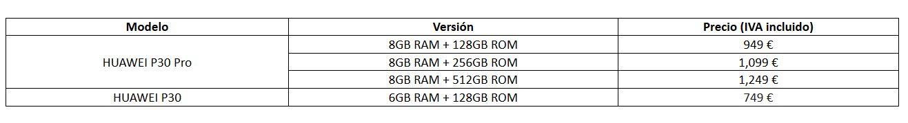 Precios Huawei P30 y P30 Pro.