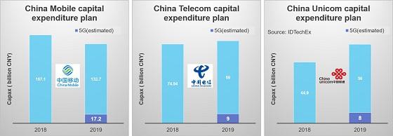 Inversión en redes 5G en China. CAPEX. Fuente: IDTechEx Research.