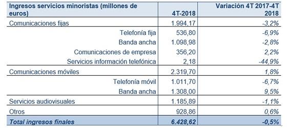 Ingresos de servicios minoristas de telecomunicaciones. Fuente: CNMC.