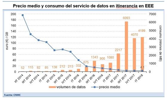 Precio medio consumo de datos en roaming. Fuente: CNMC.