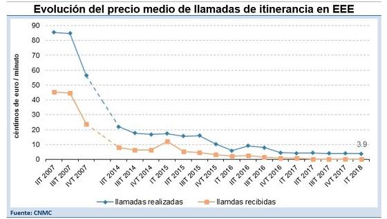 Evolución precio medio de llamadas roaming. Fuente: CNMC.