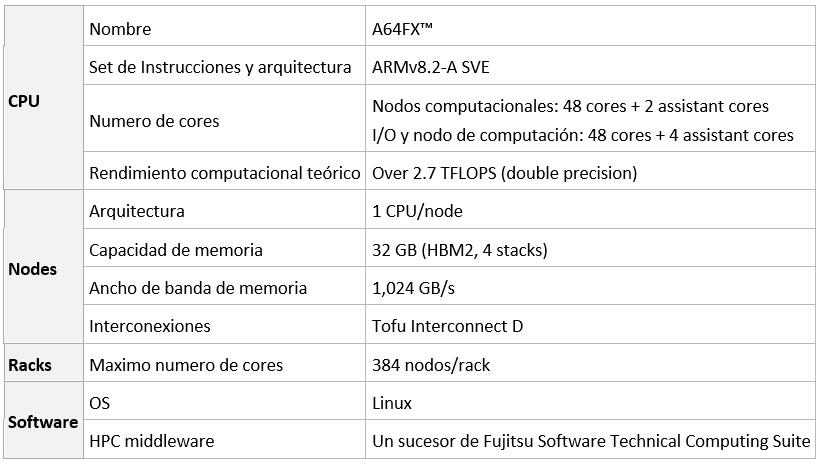 Especificaciones clave del sucesor del Fujitsu Supercomputer PRIMEHPC FX100