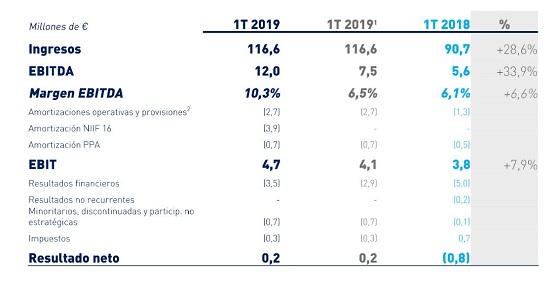 Principales indicadores financieros de Ezentis del primer trimestre de 2019.