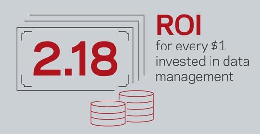 Las empresas demandan un mayor rendimiento de su inversión en gestión de datos a pesar de obtener un retorno del 118%