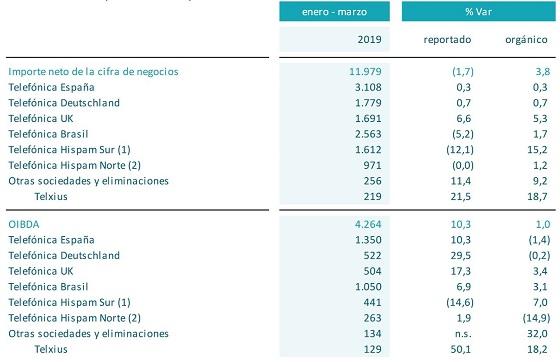 Resultados Telefónica primer trimestre de 2019.