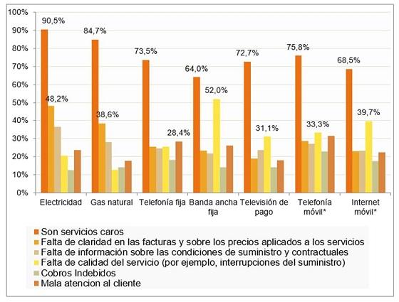 Principales motivos de insatisfacción con los servicios. Fuente: Panel de Hogares. IV 2018.