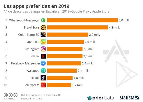 Las aplicaciones más descargadas en España en 2019