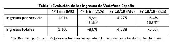 Resultados Vodafone 2019.