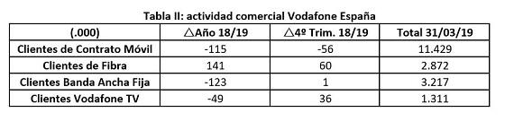 Número de clientes de Vodafone en 2019.