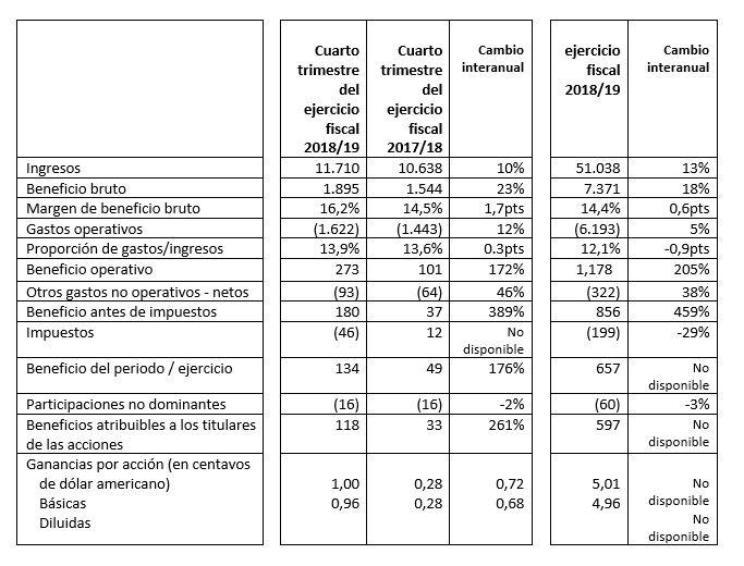 Resultados del trimestre y ejercicio fiscal completo (en millones de dólares, excepto los datos por acción).