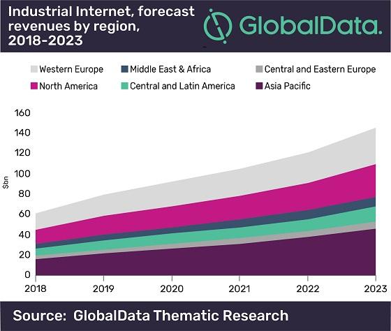 Los problemas de integración frenarán el mercado de Internet industrial.