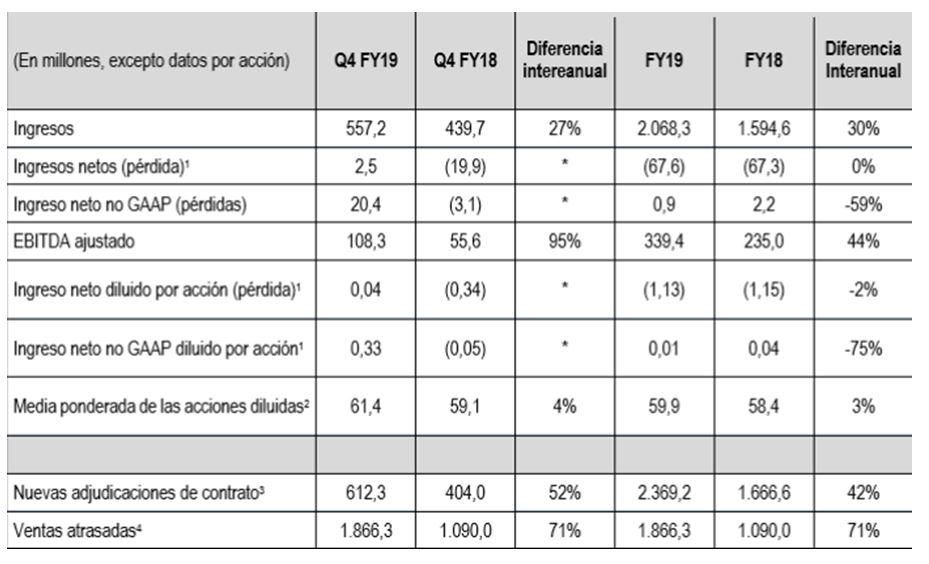 Resultados financieros (en dólares) de Viasat. Año fiscal 2019.