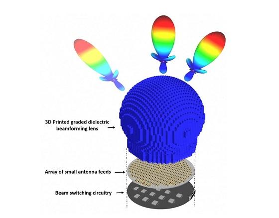 Solución de Direccionamiento de haces pasivos de la Universidad de Delaware, una antena 5G que utiliza lentes 3D de formación de haces dieléctricos graduadas.