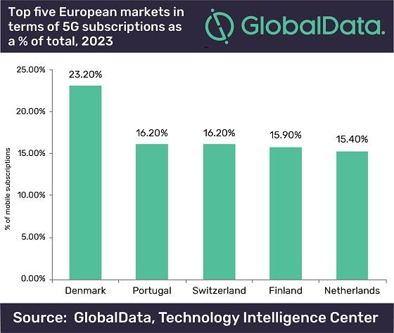 Adopción de 5G en Europa. Fuente: GlobalData.