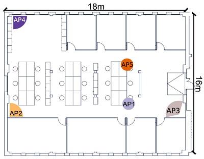 Configuración de espacio de medición con múltiples puntos de acceso en forma de L. Se han desplegado cinco puntos de acceso distintos, cada uno con un tipo de antena (omnidireccional, de apertura de 120º y de 80º, respectivamente)