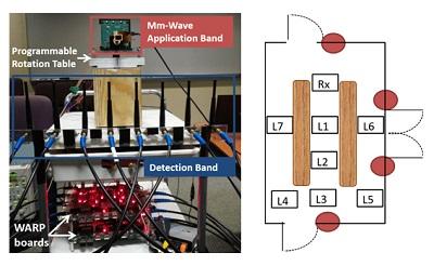 """Configuración de plataforma experimental de medición de direccionamiento """"ciego"""" de haz (BBS -Blind Beam Steering). BBS es una novedosa arquitectura y algoritmo que elimina la carga de la banda para el establecer un enlace de onda milimétrica direccional."""