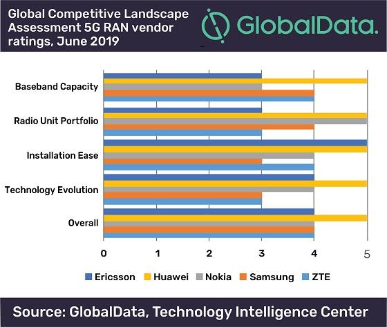 Huawei domina el mercado de infraestructura 5G RAN