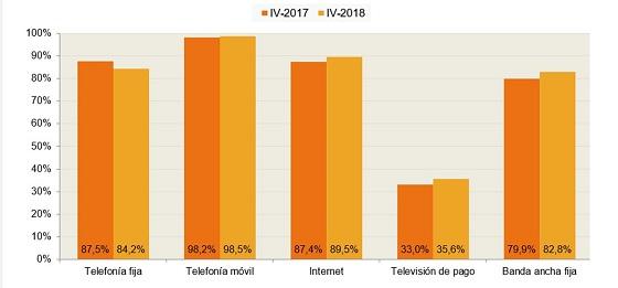 Disponibilidad de servicios de comunicaciones electrónicas (porcentaje de hogares)