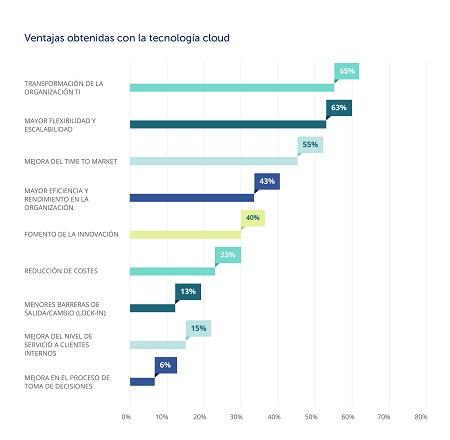 Las ventajas del cloud