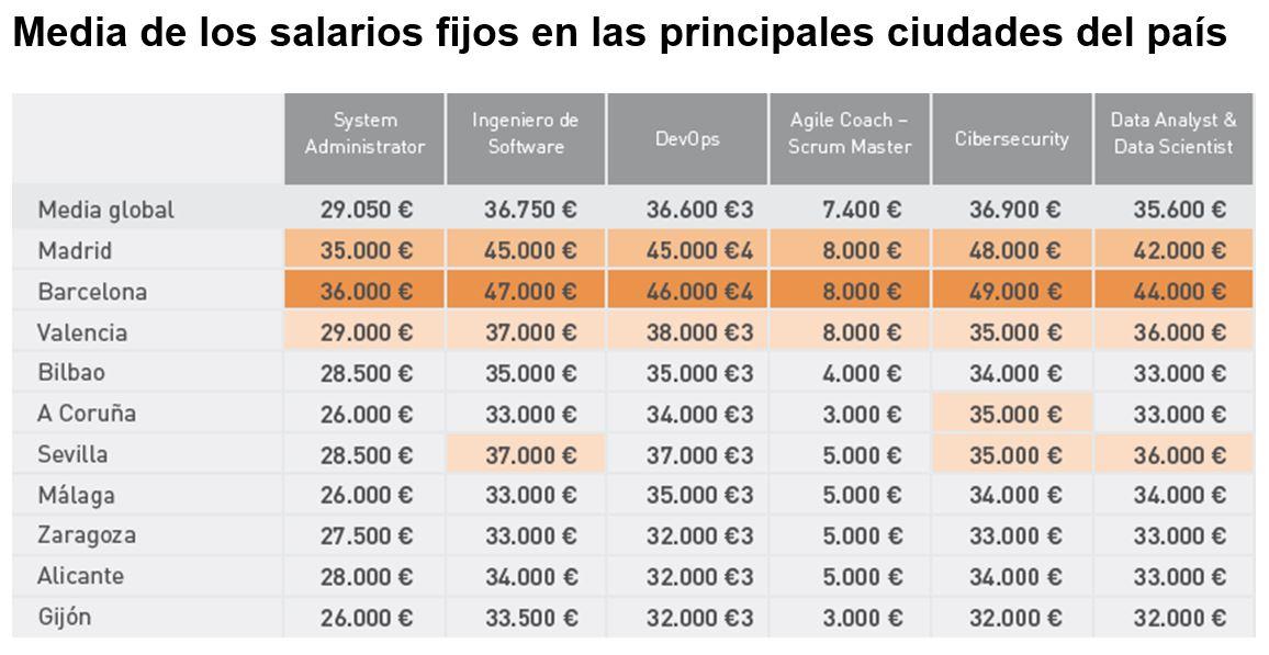 Tabla salarial del mercado informático por ciudades (2019)