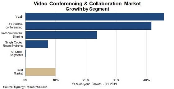 Crecimiento de la videoconferencia y colaboración en el primer trimestre 2019. Synergy Research.
