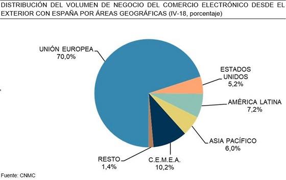 Distribución del e-commerce desde el exterior con España. CNMC 2018.