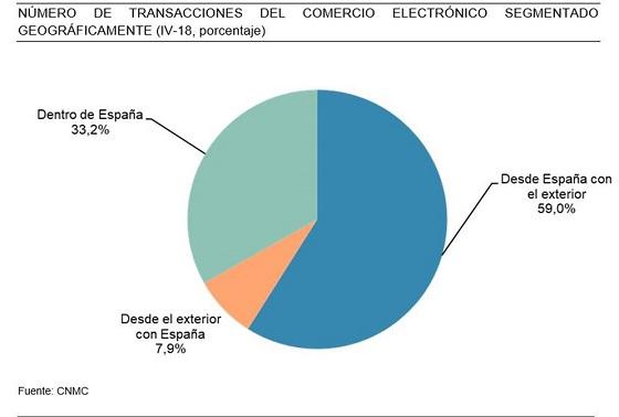 Número de transacciones de e-commerce en España. CNMC 2018