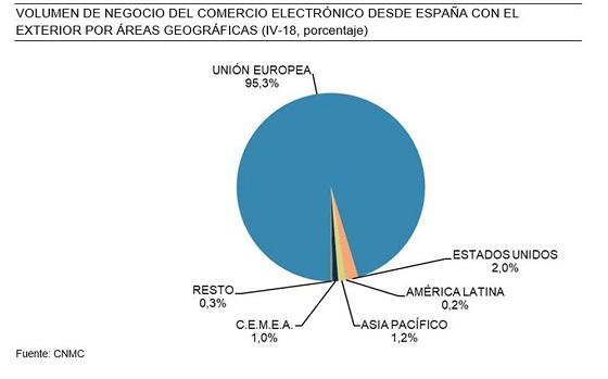 Volumen de negocio del comercio electrónico segmentado geográficamente. CNMC 2018