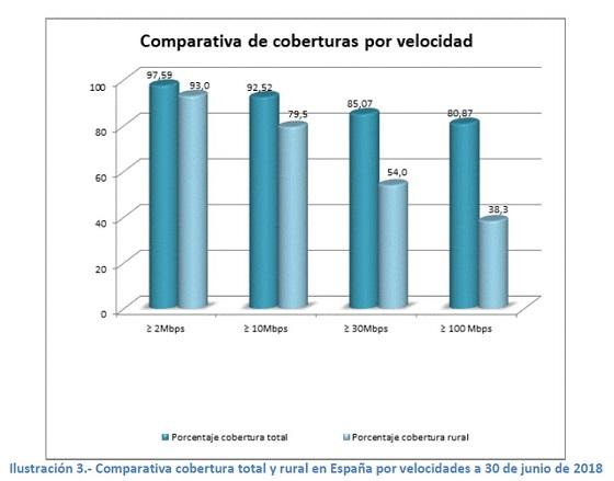 Comparativa cobertura rural en España. 30 junio 2018.
