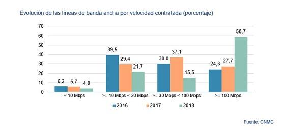 Evolución líneas banda ancha por velocidad contratada. Fuente: CNMC. 2018
