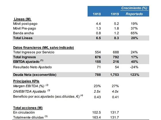 Resultados MásMóvil primer semestre 2019.