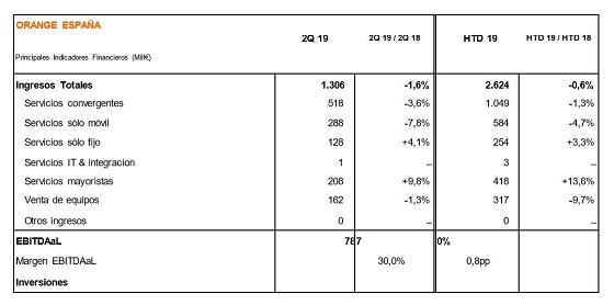 Resultados de Orange primer semestre 2019.