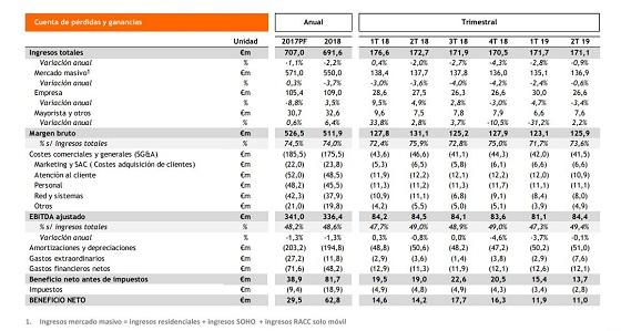 Resultados primer semestre 2019 de Euskaltel.