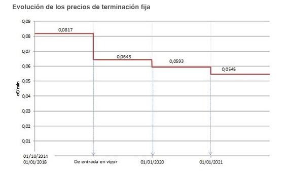 Evolución precios llamadas. Fuente: CNMC.