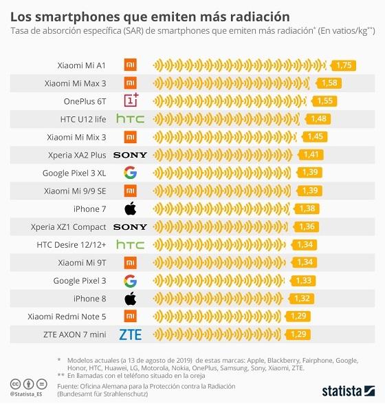 Smartphones con mayor radiación. Agosto 2019. Gráfico Statista.