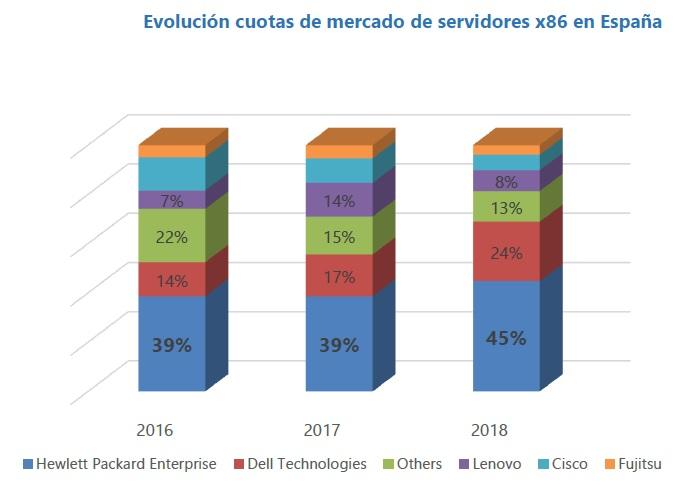 Evolución cuotas de mercado de servidores x86 en España